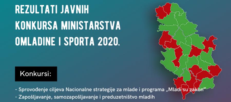 """Sprovođenje-ciljeva-Nacionalne-strategije-za-mlade-i-programa-""""Mladi-su-zakonˮ-Zapošljavanje-samozapošljavanje-i-preduzetništvo-mladih-1080x628"""